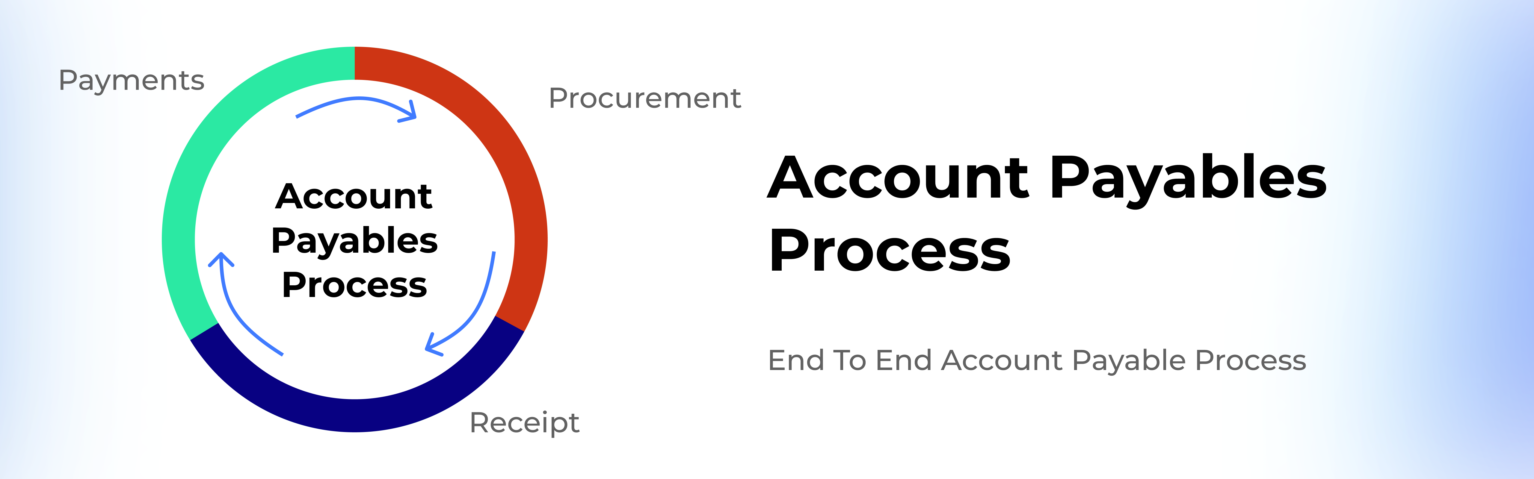 account-payable-process-end-to-end-process-of-ap